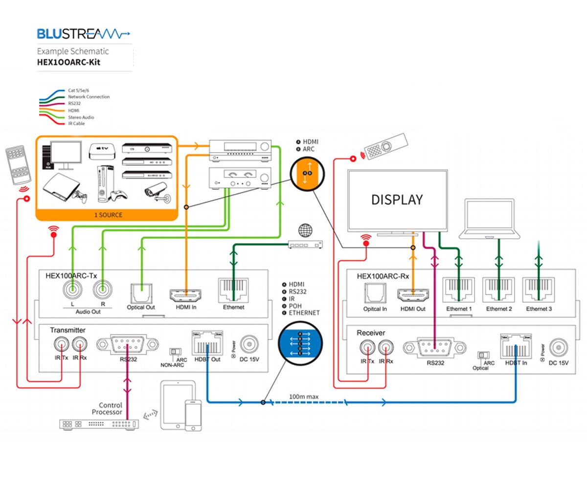 Blustream HEX100ARC-TX HDBaseT Schrmatic