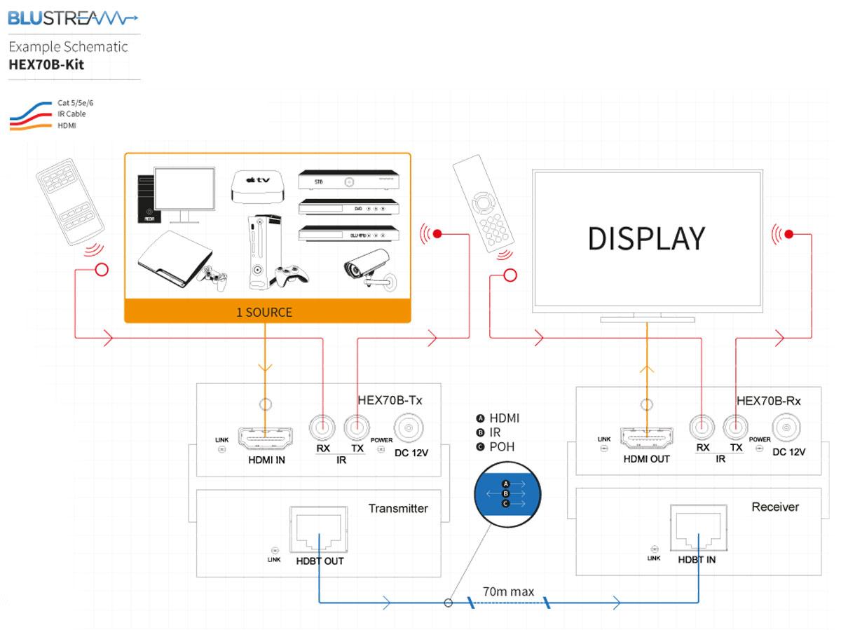 Blustream HEX70B-TX HDBaseT Extender Transmitter ONLY - 70m (4K up to 40m) Schematic