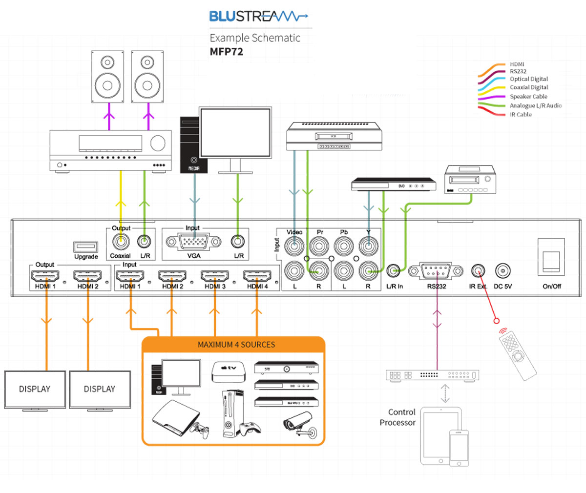 Blustream  MFP72, 7 Input Multi-Format Presentation Switch