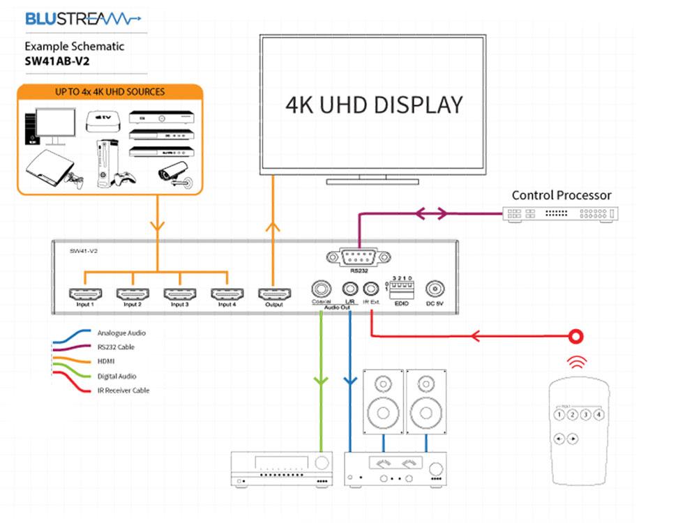 BluStream 4-way 4K HDMI Switch Schematics