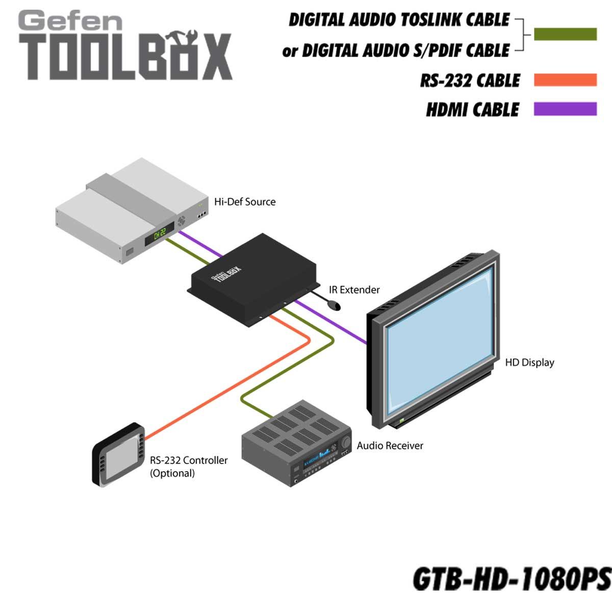 GTB-HD-1080PS