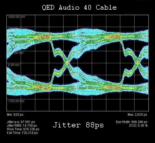 QED Audio 40 Jitter Diagram