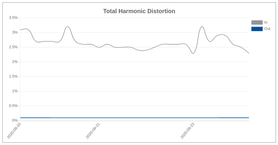 PS Audio PowerPlay Total Harmonic Distortion Graph