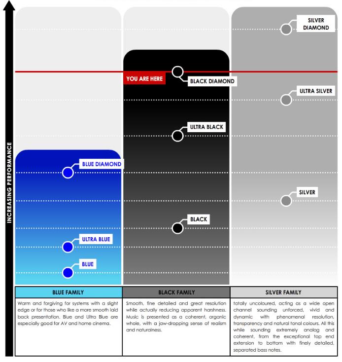 Tellurium Q Black Diamond Performance Graph