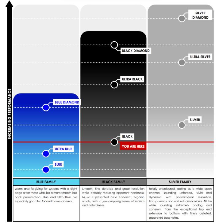 Tellurium Q Black Performance Graph