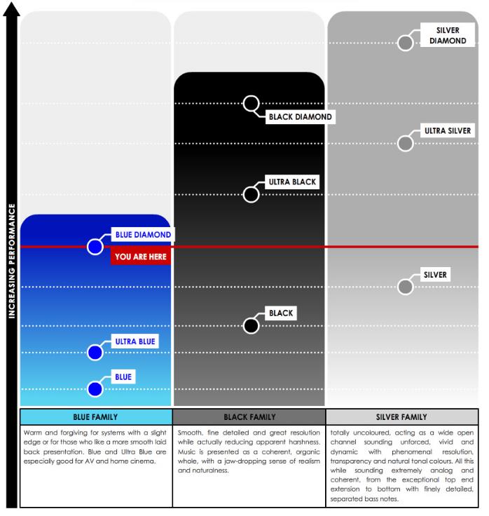 Tellurium Q Blue Diamond Performance Graph