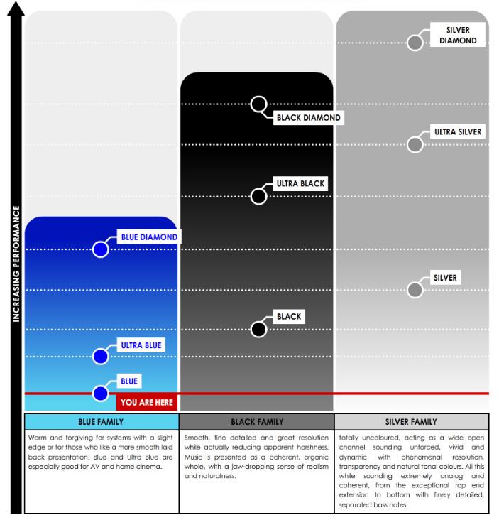 Tellurium Q Blue Performance Graph