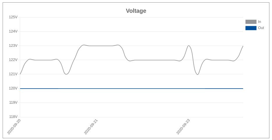 PS Audio PowerPlay Voltage Graph