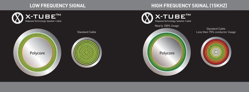 QED X-Tube Signal Diagram