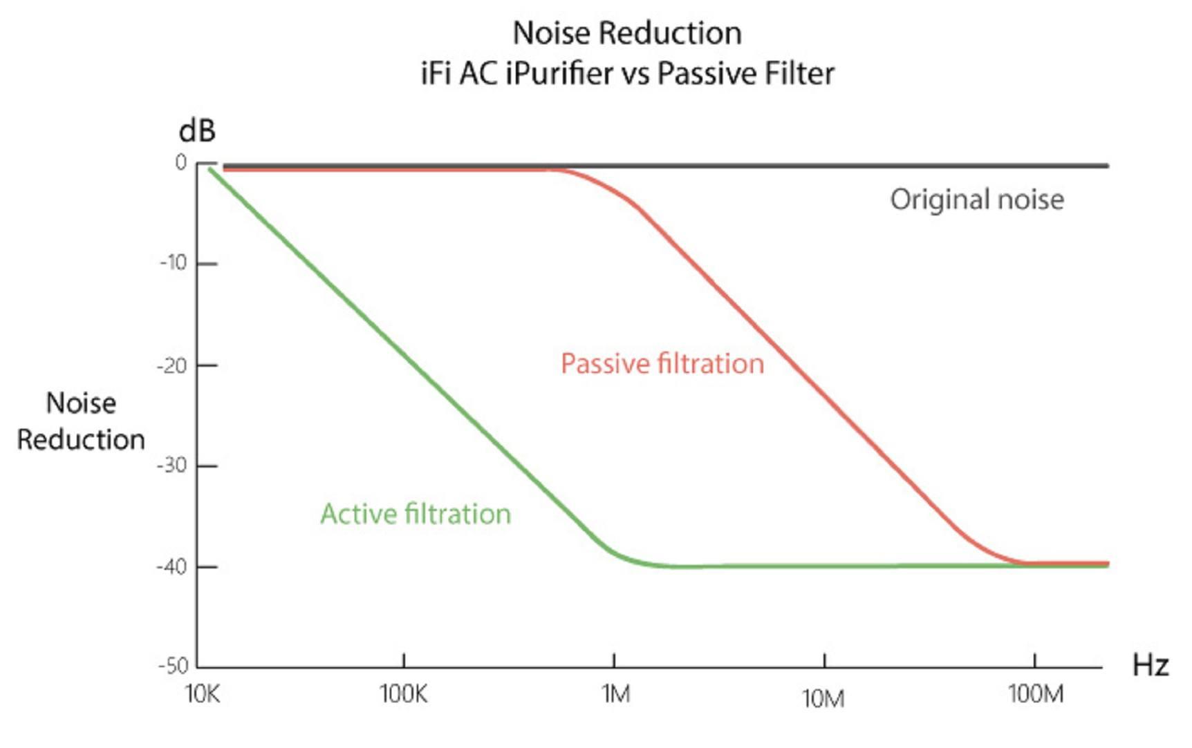 iFi Audio AC iPurifer Filtration Graph