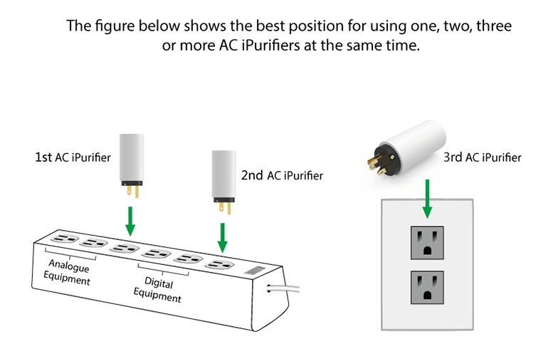 iFi Audio AC iPurifier ideal placement