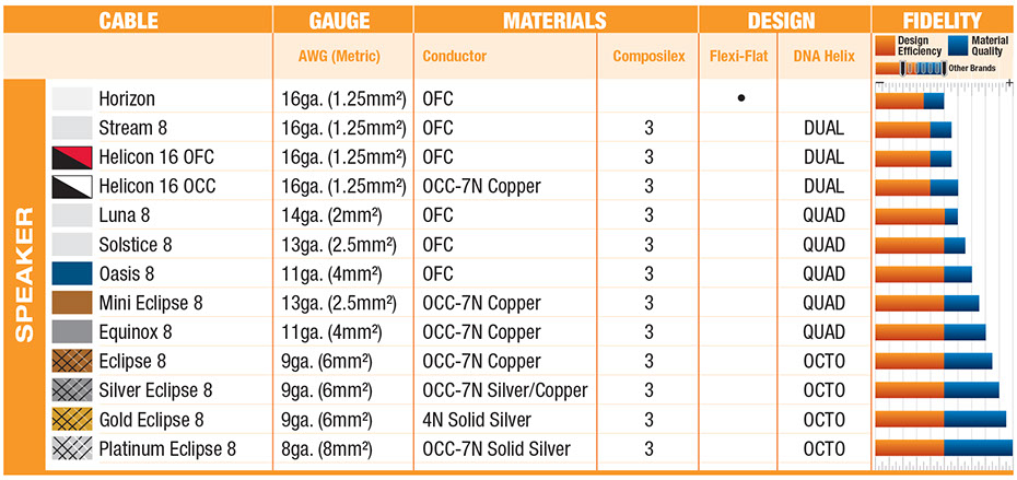 Wireworld Speaker Comparison Chart