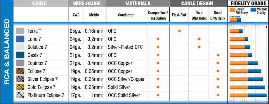 Wireworld RCA Interconnect Comparison Chart