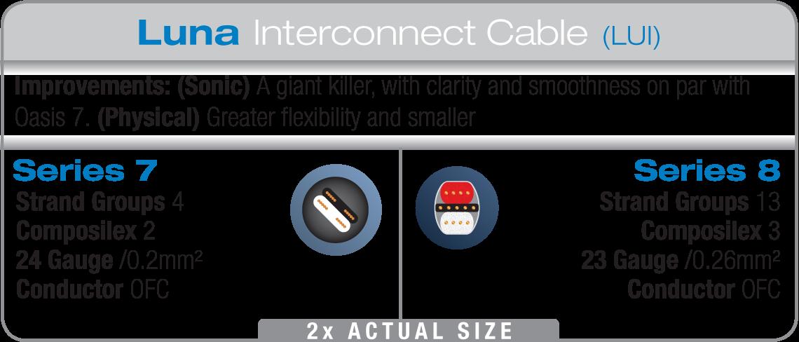WireWorld Luna 8 Interconnect Differences