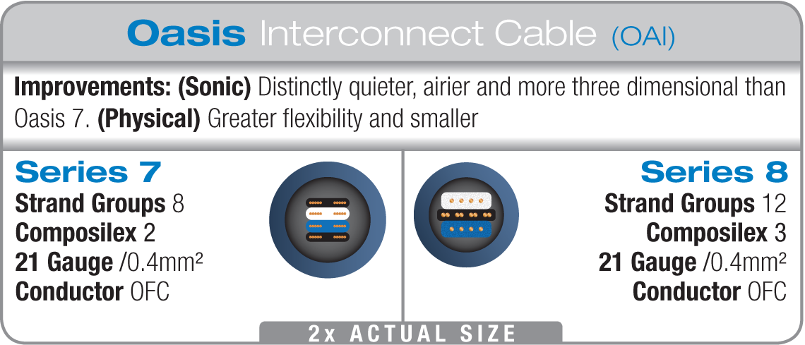 WireWorld Oasis 8 Interconnect Differences